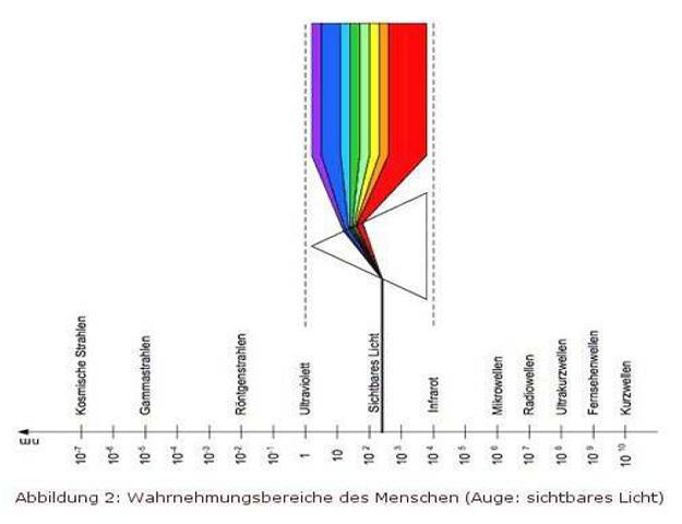 Prinzipiendes Bewusstseins andreas graf Guide 2