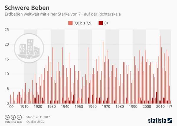 infografik-schwere-erdbeben-weltweit