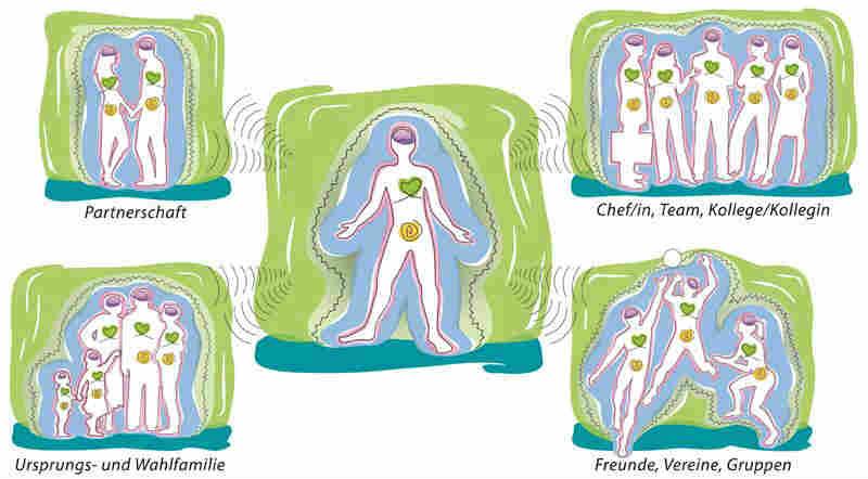 Herz-Herz Resonanz-Herzenergie-Wechselwirkung-Claus Walter