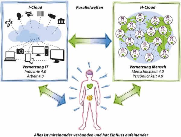 Claus-Walter-Beitrag-vier-I-und-H-Cloud