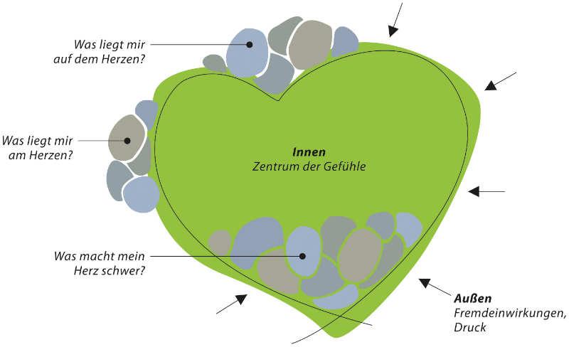Illu-Herzthemen-Fremdenergie-Claus-Walter