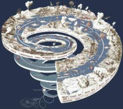 Megatrends-mega-trends-spiritualitt-entwicklung-geological-times-spiral