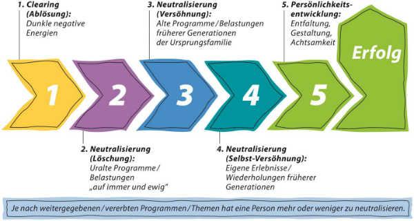 Erkenntnesse-Fremdenergien-fremde-Energien-Illu-Neutralisierung-Infofeld-Mensch-Claus-Walter