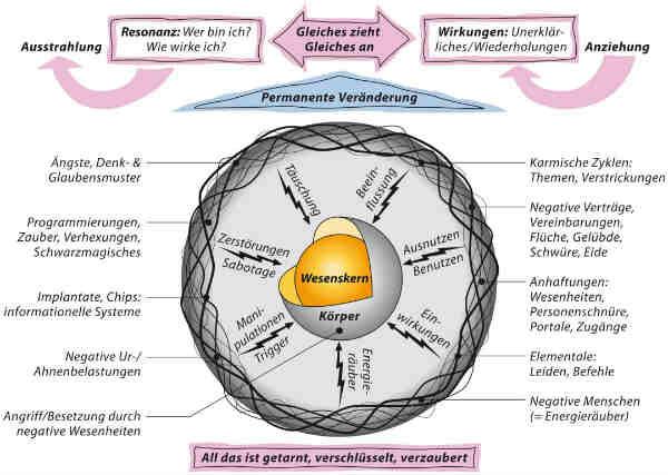 Fremdenergie-fremde-Energien-Wesenskern-Claus-Walter