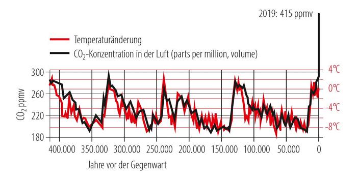 fred-hageneder-Klimazerruetung-abb1