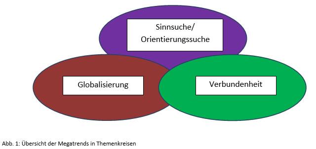 Uebersicht-Megarends-inThemenkreisen