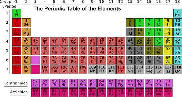 Periodensystem-der-Elemente-science