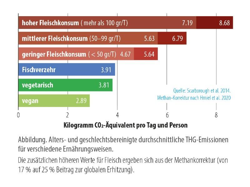 Rinderzucht noch klimaschädlicher co2 fleisch vs vegan diaet F Hageneder