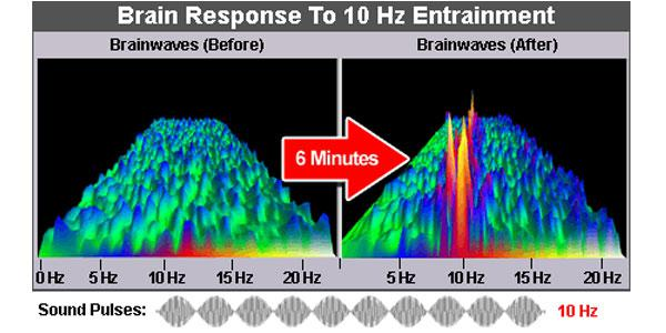 Wirkung von Frequenzen Gehirnwellen brain response