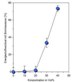 grafik-1-Nadeen-Althoff