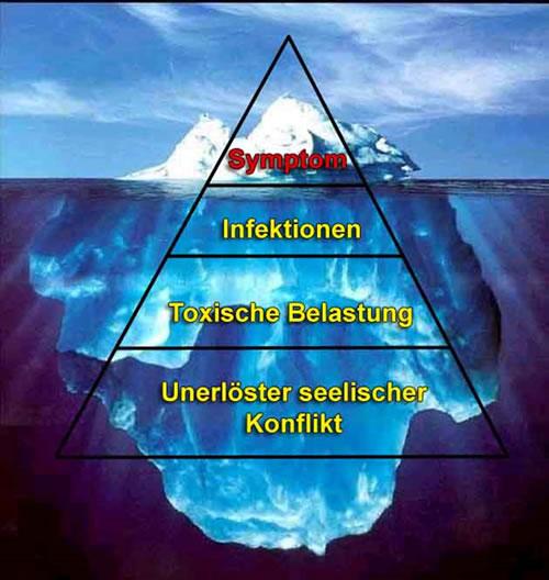 Kinesiologie eisberg